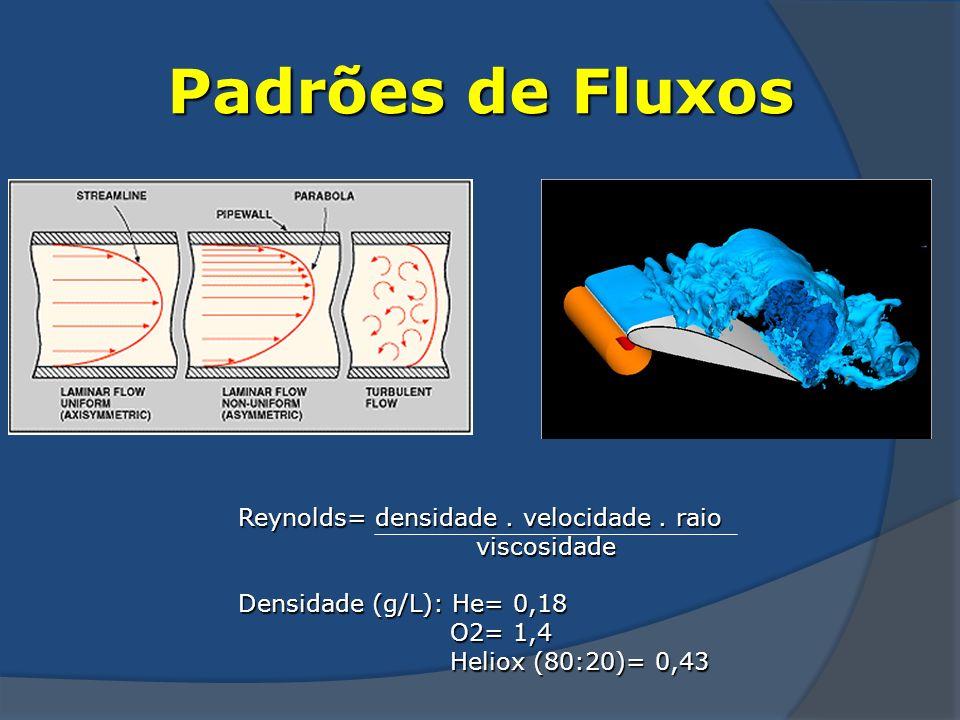 Padrões de Fluxos Reynolds= densidade . velocidade . raio viscosidade