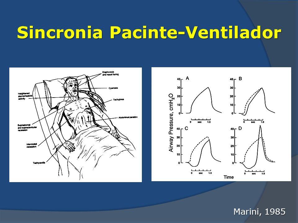 Sincronia Pacinte-Ventilador