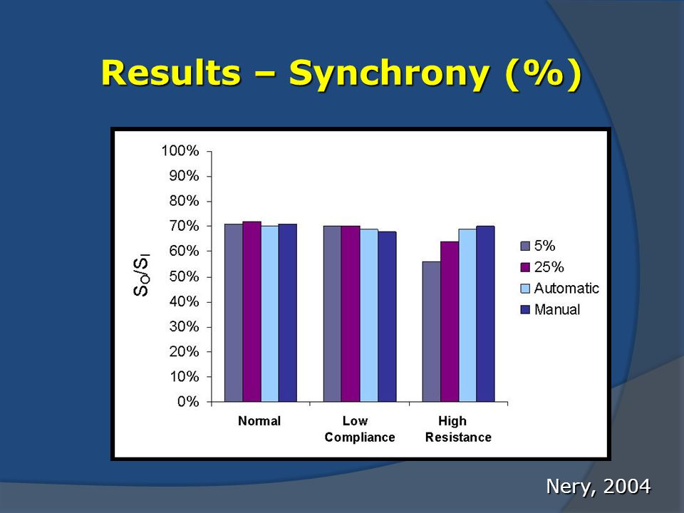 Results – Synchrony (%)