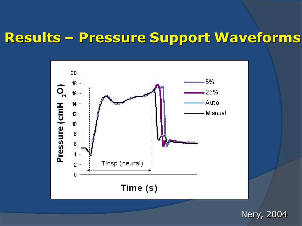 Results – Pressure Support Waveforms