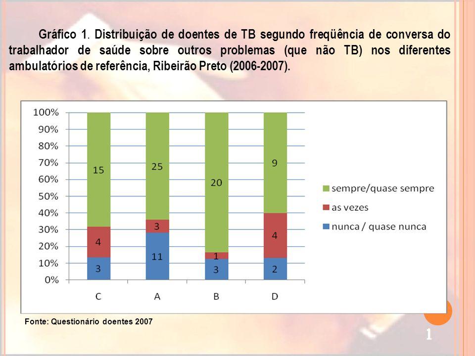 Gráfico 1. Distribuição de doentes de TB segundo freqüência de conversa do trabalhador de saúde sobre outros problemas (que não TB) nos diferentes ambulatórios de referência, Ribeirão Preto (2006-2007).