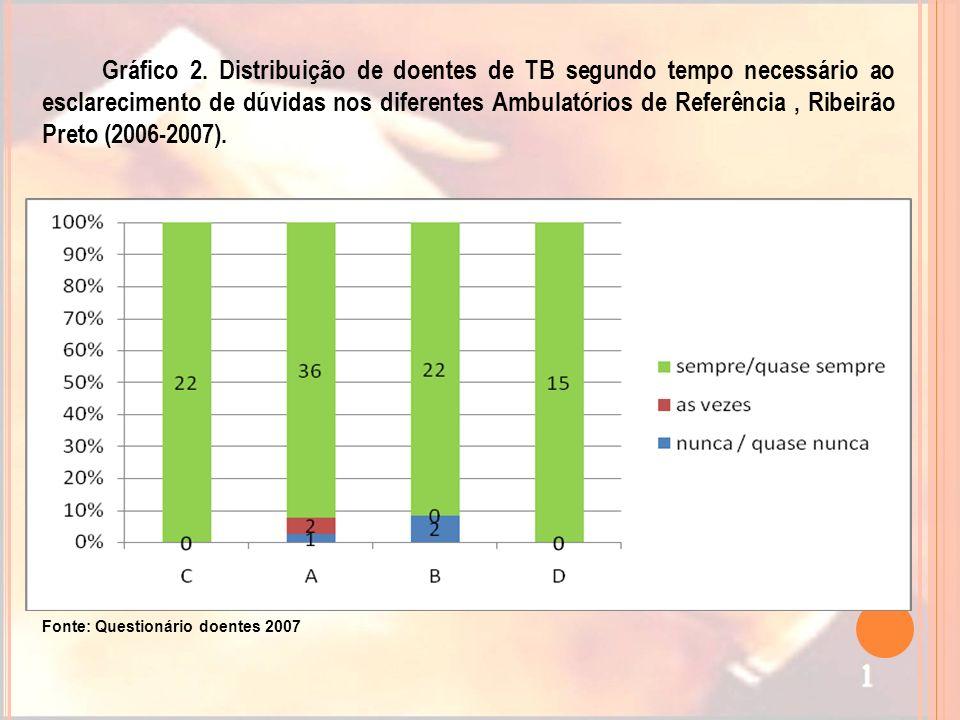 Gráfico 2. Distribuição de doentes de TB segundo tempo necessário ao esclarecimento de dúvidas nos diferentes Ambulatórios de Referência , Ribeirão Preto (2006-2007).