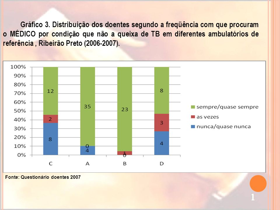 Gráfico 3. Distribuição dos doentes segundo a freqüência com que procuram o MÉDICO por condição que não a queixa de TB em diferentes ambulatórios de referência , Ribeirão Preto (2006-2007).