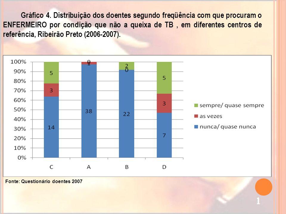 Gráfico 4. Distribuição dos doentes segundo freqüência com que procuram o ENFERMEIRO por condição que não a queixa de TB , em diferentes centros de referência, Ribeirão Preto (2006-2007).