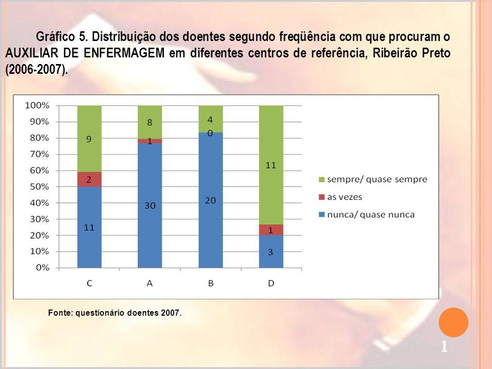 Gráfico 5. Distribuição dos doentes segundo freqüência com que procuram o AUXILIAR DE ENFERMAGEM em diferentes centros de referência, Ribeirão Preto (2006-2007).