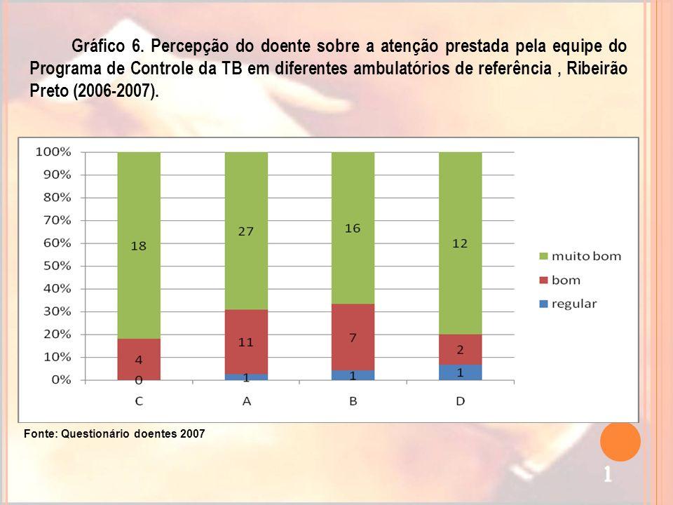 Gráfico 6. Percepção do doente sobre a atenção prestada pela equipe do Programa de Controle da TB em diferentes ambulatórios de referência , Ribeirão Preto (2006-2007).