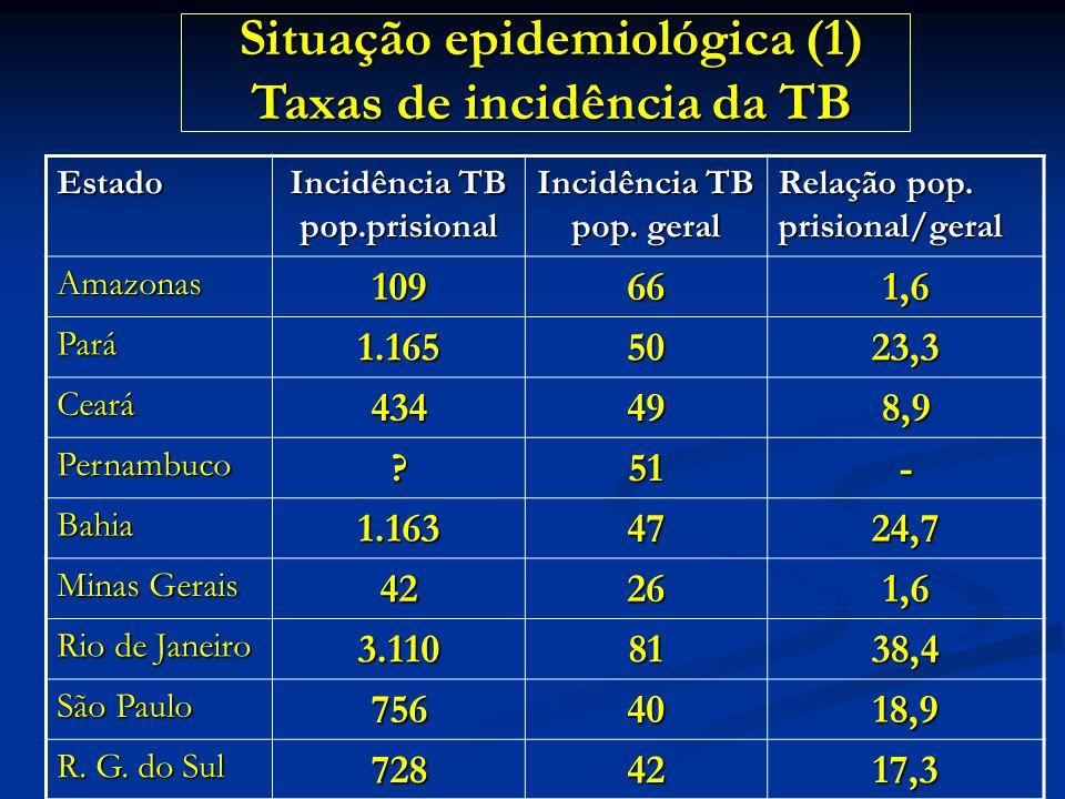 Situação epidemiológica (1) Taxas de incidência da TB
