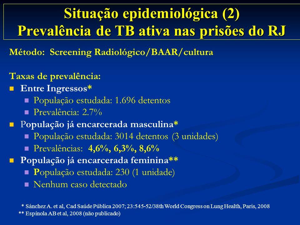 Situação epidemiológica (2) Prevalência de TB ativa nas prisões do RJ