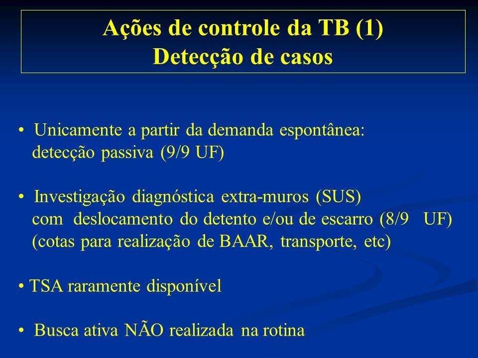 Ações de controle da TB (1)