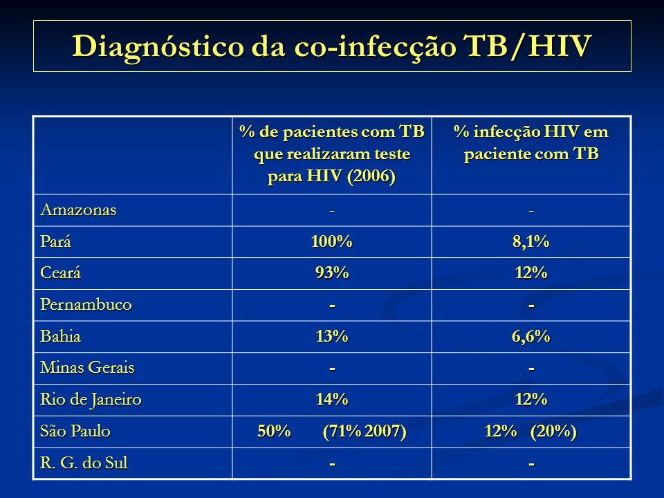 Diagnóstico da co-infecção TB/HIV
