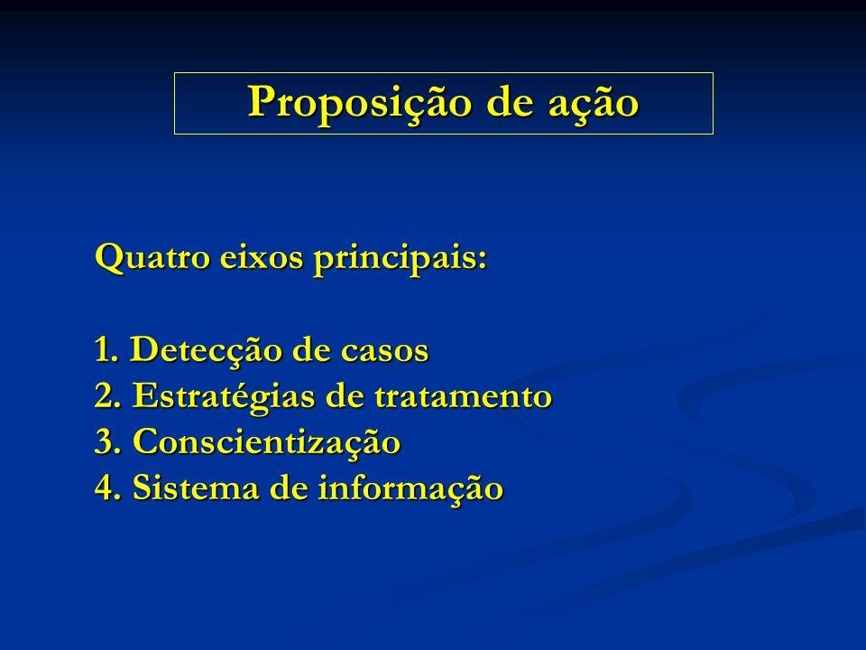 Proposição de ação Quatro eixos principais: 1. Detecção de casos 2.