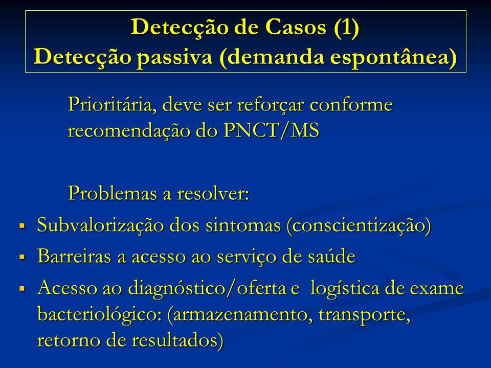Detecção de Casos (1) Detecção passiva (demanda espontânea)