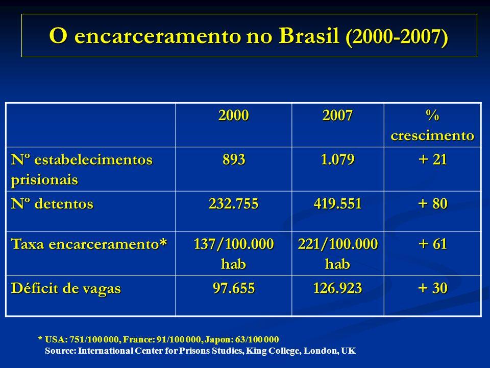 O encarceramento no Brasil (2000-2007)