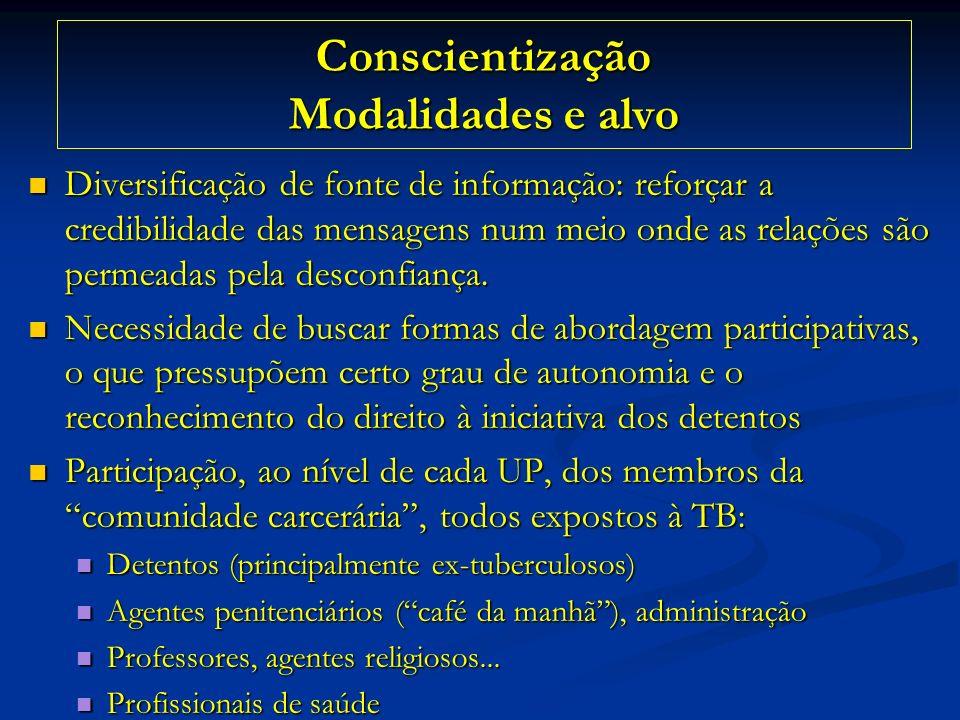 Conscientização Modalidades e alvo