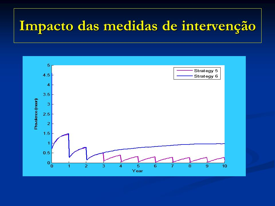 Impacto das medidas de intervenção