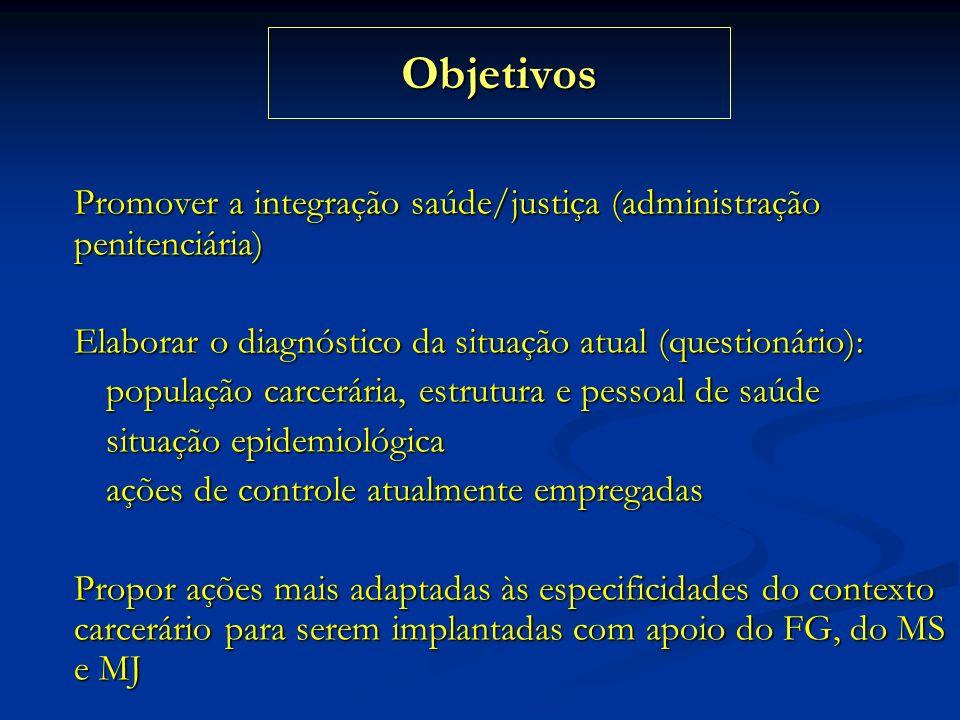 Objetivos Promover a integração saúde/justiça (administração penitenciária) Elaborar o diagnóstico da situação atual (questionário):
