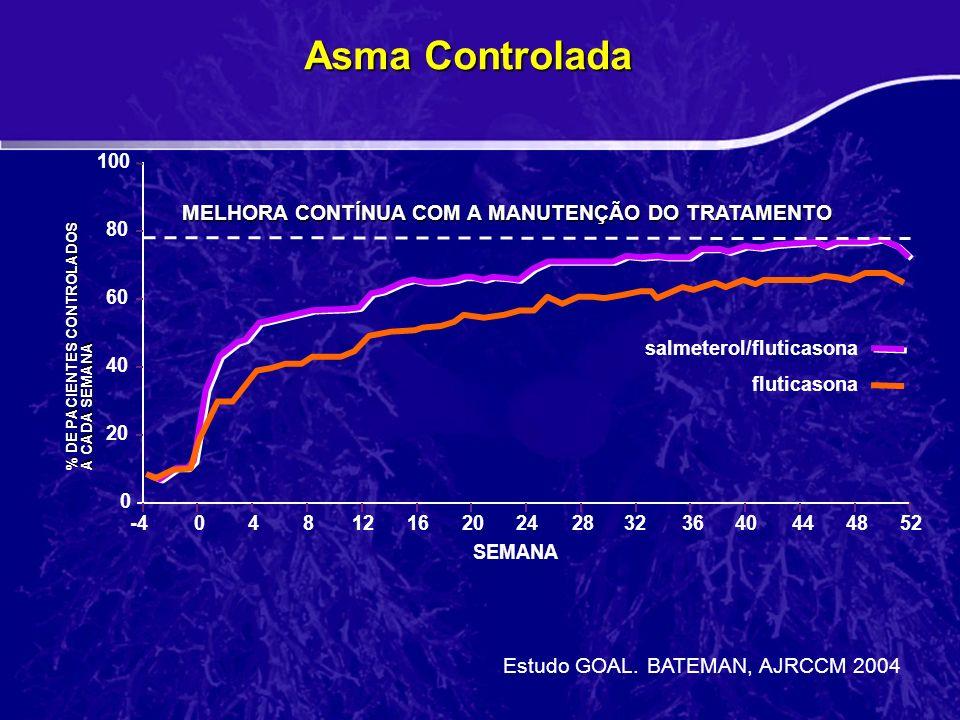Asma Controlada MELHORA CONTÍNUA COM A MANUTENÇÃO DO TRATAMENTO