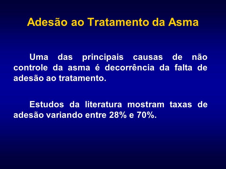 Adesão ao Tratamento da Asma