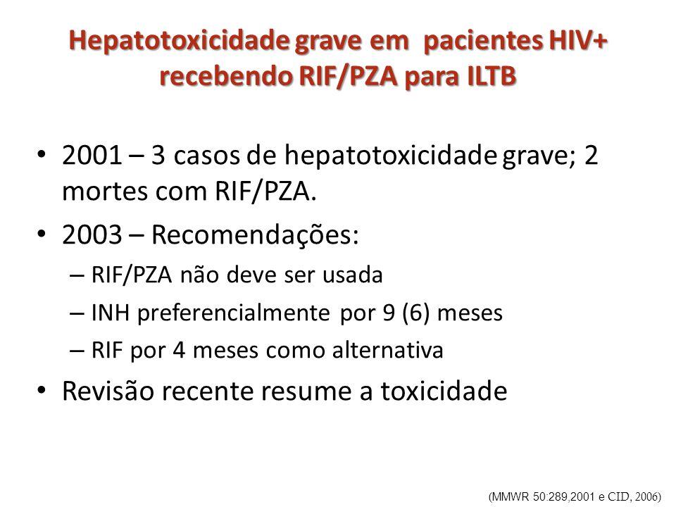 Hepatotoxicidade grave em pacientes HIV+ recebendo RIF/PZA para ILTB