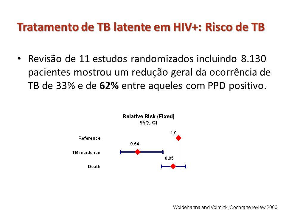 Tratamento de TB latente em HIV+: Risco de TB