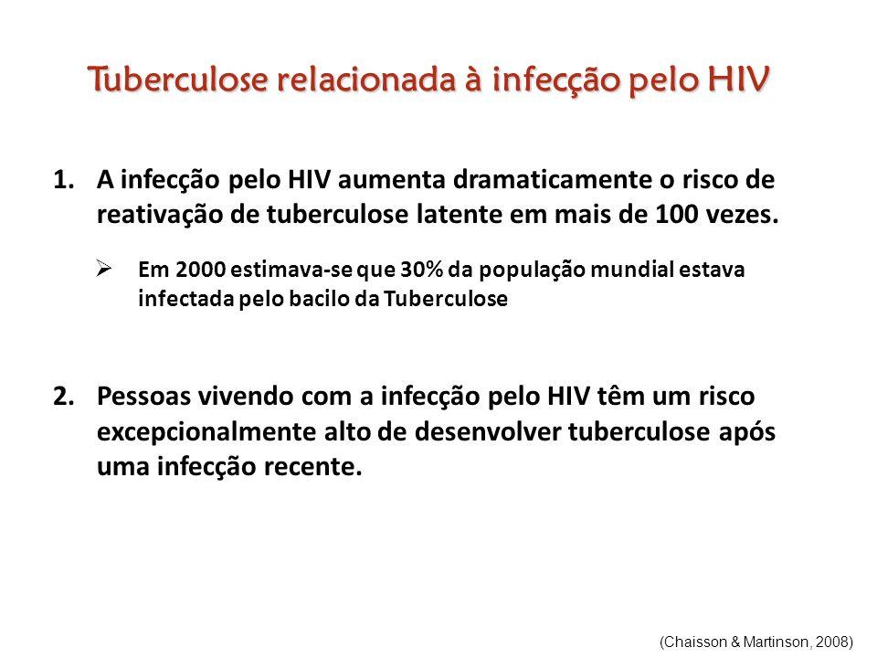 Tuberculose relacionada à infecção pelo HIV