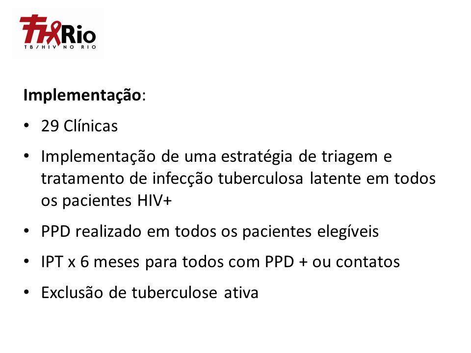 Implementação: 29 Clínicas. Implementação de uma estratégia de triagem e tratamento de infecção tuberculosa latente em todos os pacientes HIV+