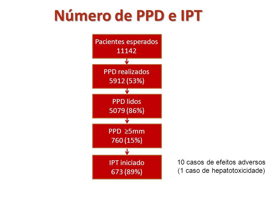 Número de PPD e IPT Pacientes esperados 11142 PPD realizados