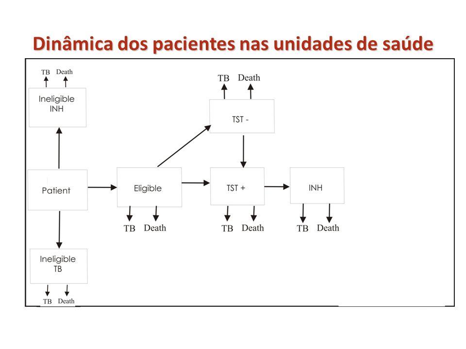 Dinâmica dos pacientes nas unidades de saúde