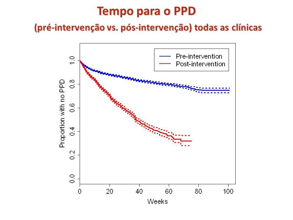 Tempo para o PPD (pré-intervenção vs