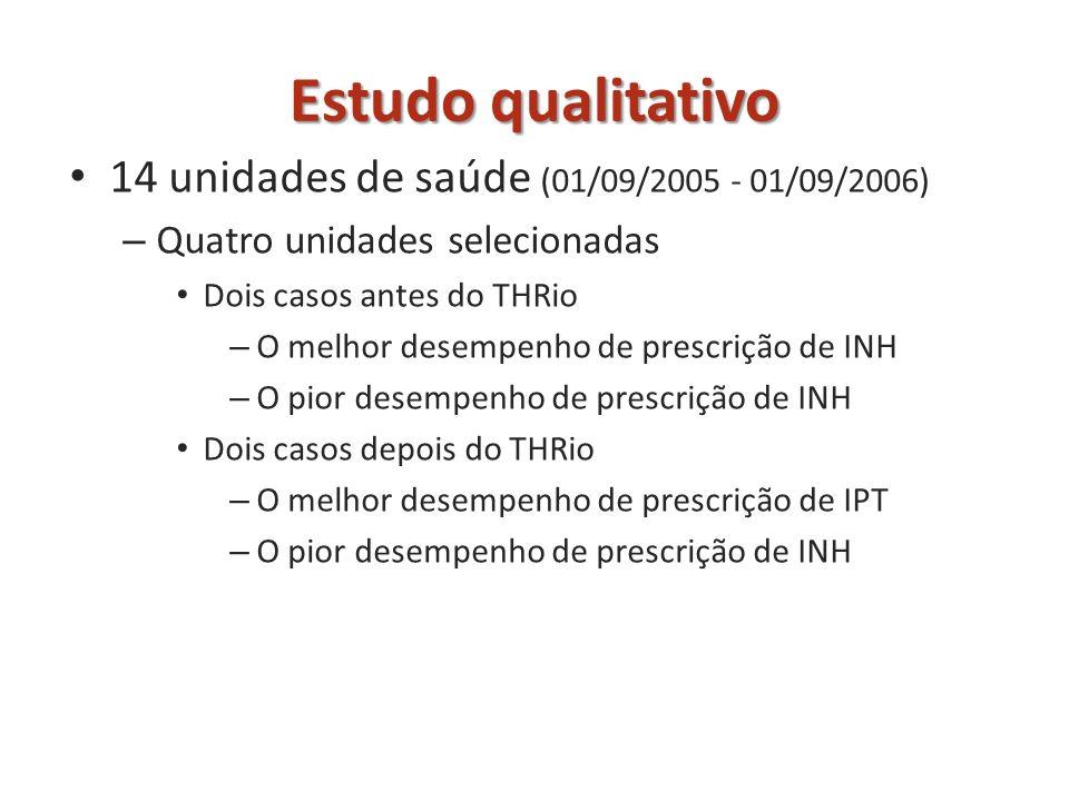 Estudo qualitativo 14 unidades de saúde (01/09/2005 - 01/09/2006)