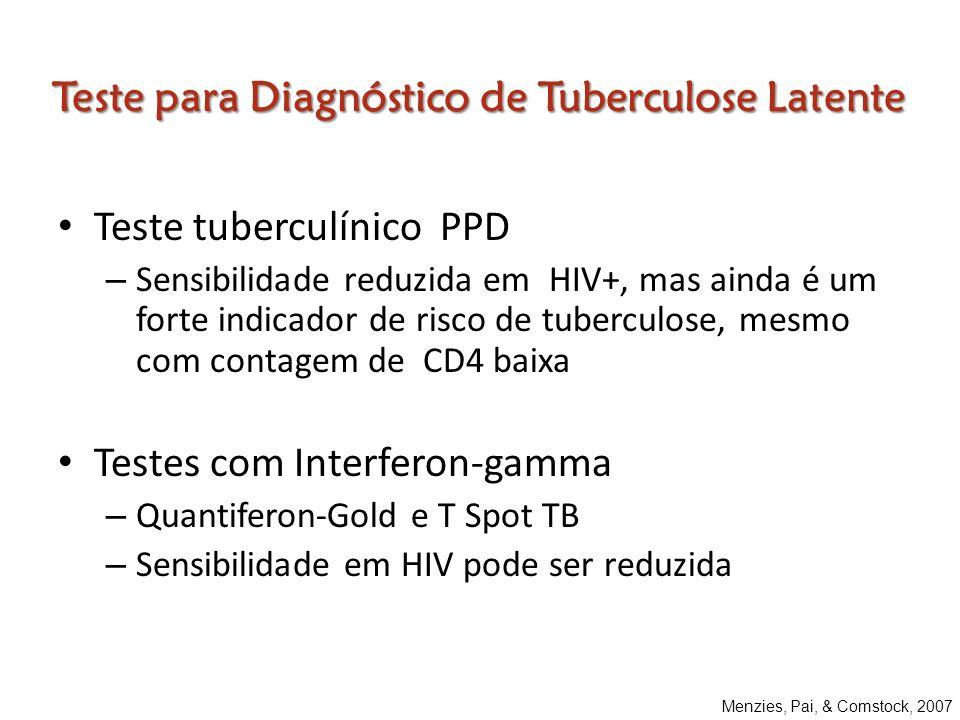 Teste para Diagnóstico de Tuberculose Latente