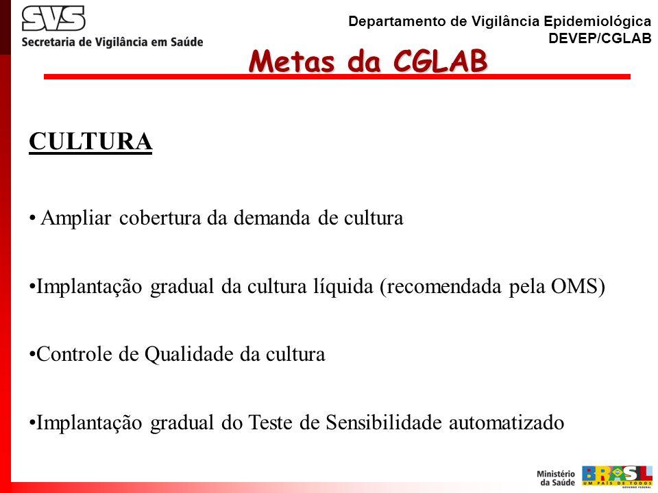 Metas da CGLAB CULTURA Ampliar cobertura da demanda de cultura