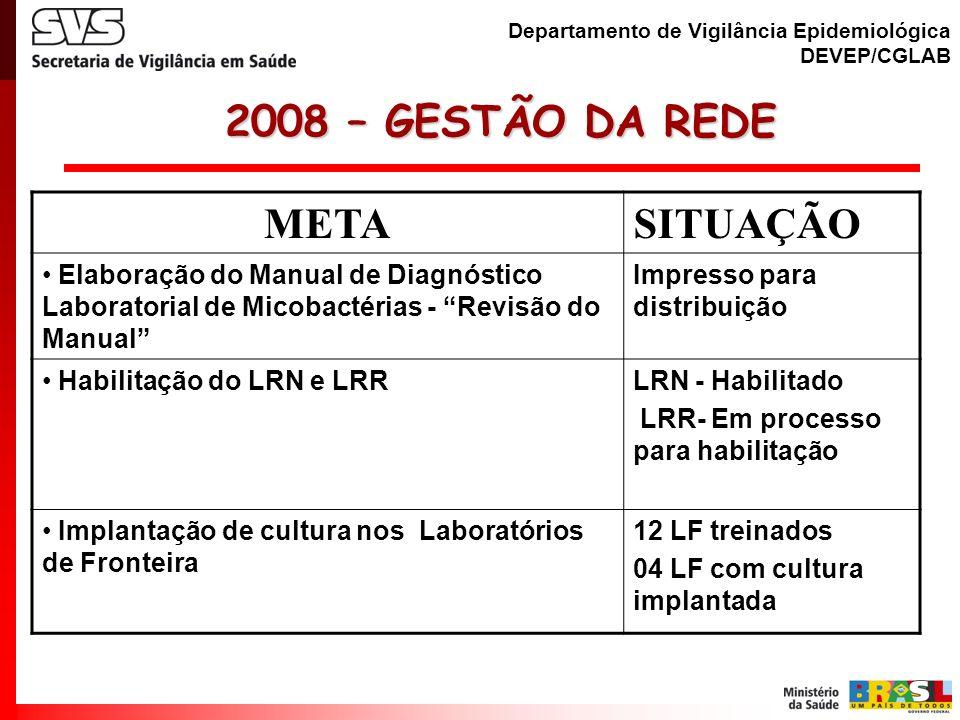 2008 – GESTÃO DA REDE META SITUAÇÃO