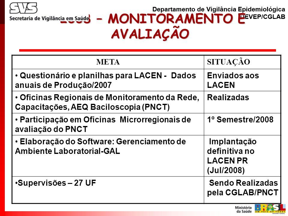 2008 – MONITORAMENTO E AVALIAÇÃO