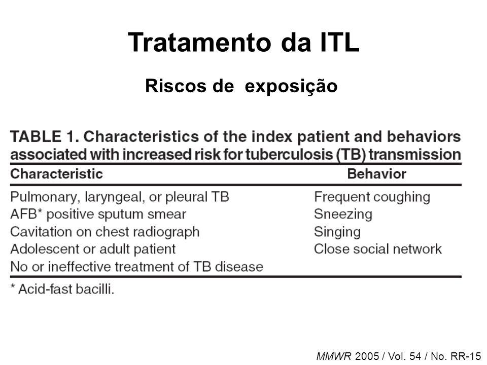 Tratamento da ITL Riscos de exposição MMWR 2005 / Vol. 54 / No. RR-15