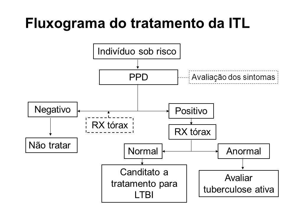 Fluxograma do tratamento da ITL