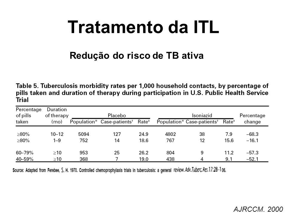Redução do risco de TB ativa