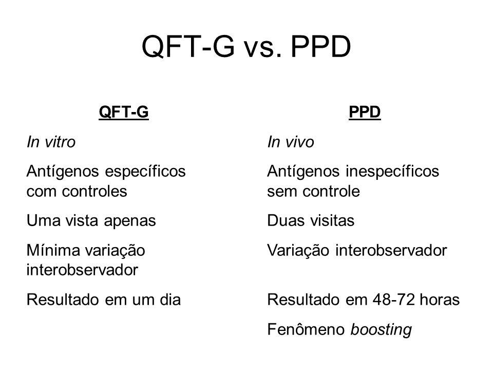 QFT-G vs. PPD QFT-G In vitro Antígenos específicos com controles
