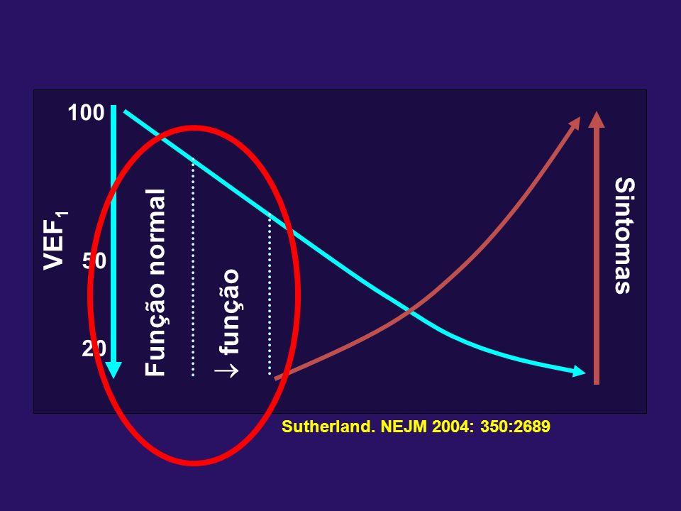 Sintomas VEF1 Função normal  função 100 50 20