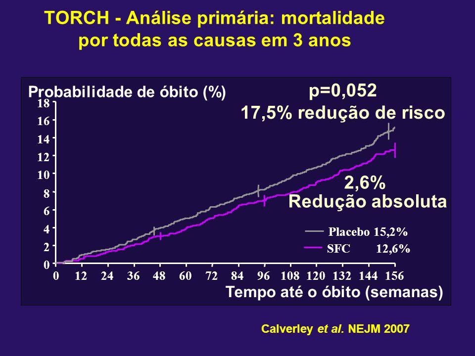 TORCH - Análise primária: mortalidade por todas as causas em 3 anos
