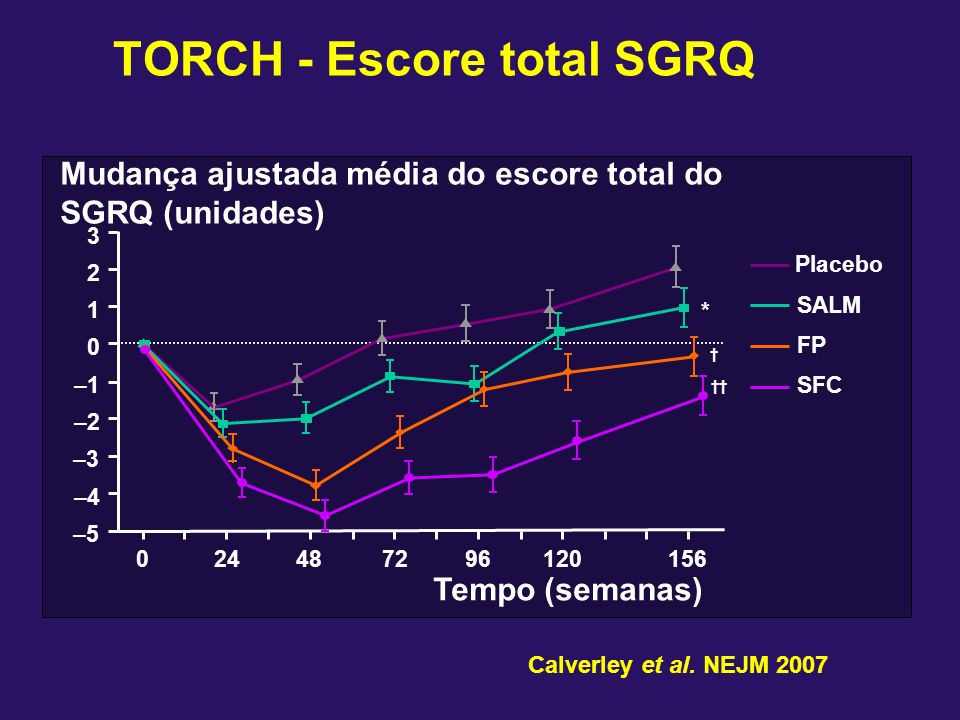 TORCH - Escore total SGRQ