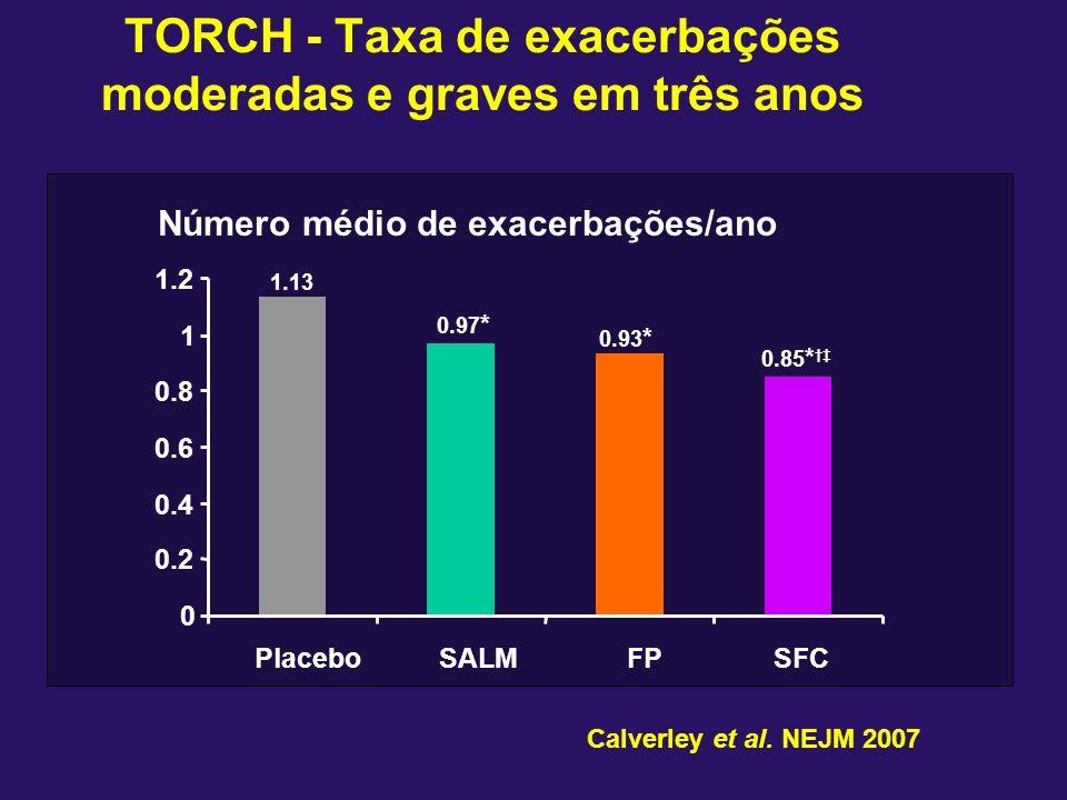 TORCH - Taxa de exacerbações moderadas e graves em três anos