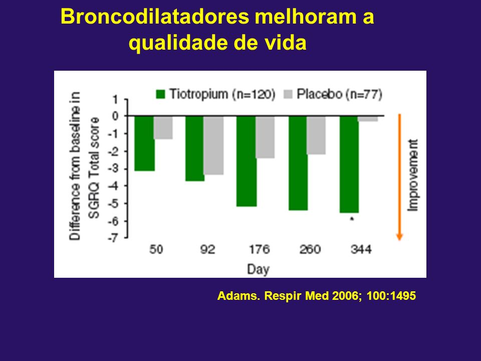 Broncodilatadores melhoram a qualidade de vida