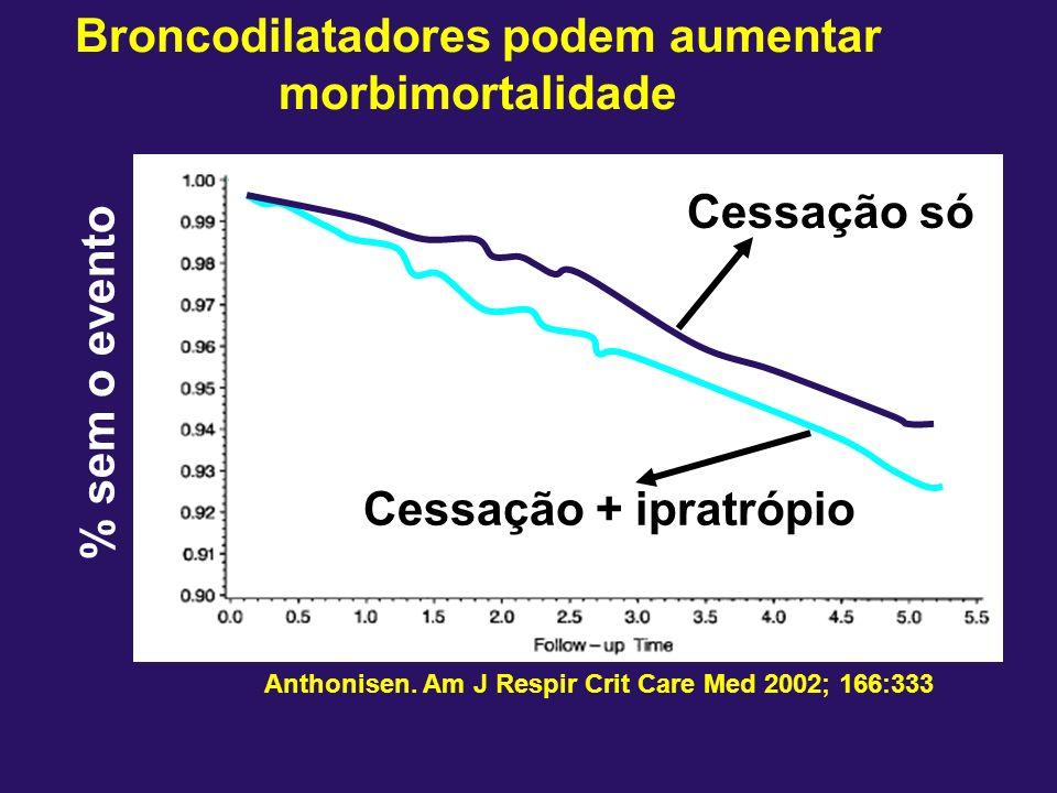 Broncodilatadores podem aumentar morbimortalidade