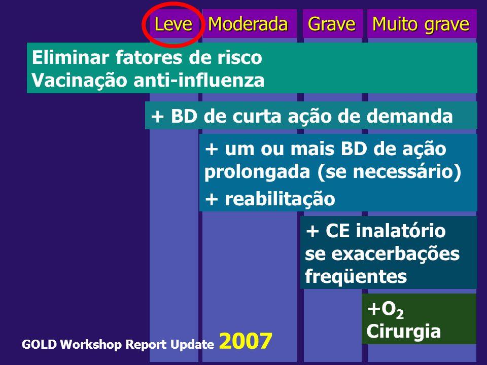 Eliminar fatores de risco Vacinação anti-influenza
