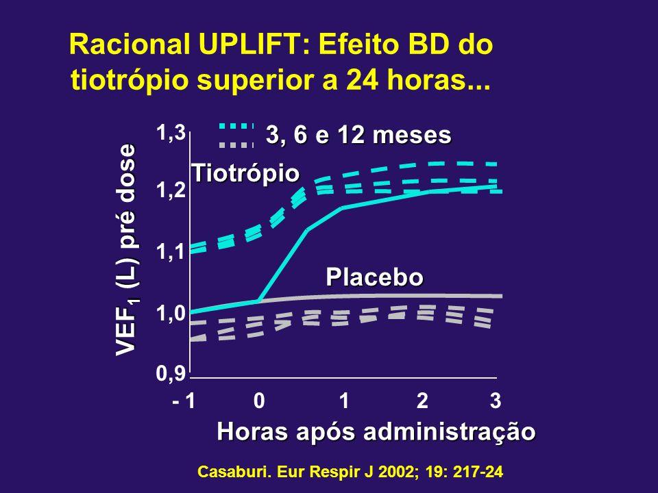 Racional UPLIFT: Efeito BD do tiotrópio superior a 24 horas...