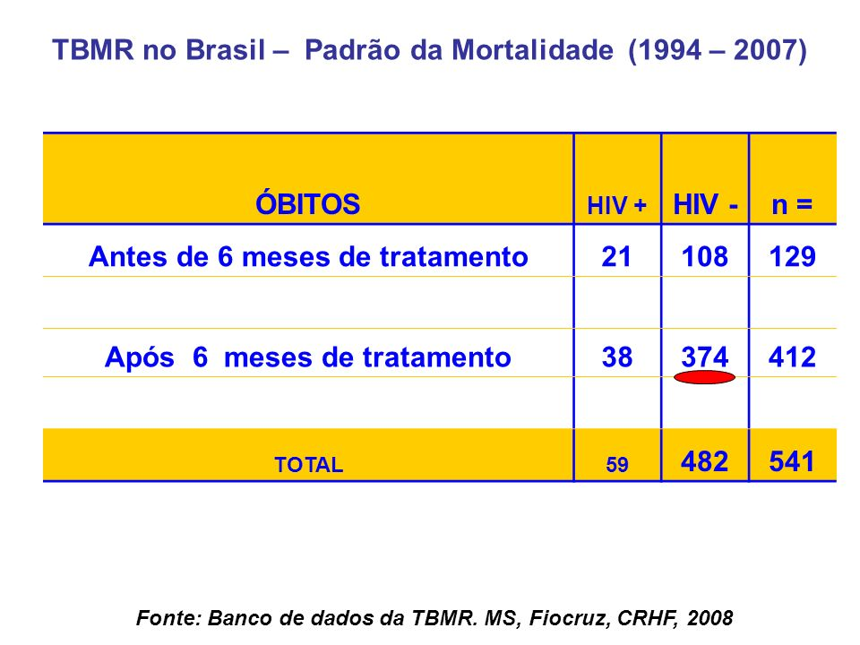 TBMR no Brasil – Padrão da Mortalidade (1994 – 2007) ÓBITOS HIV - n =
