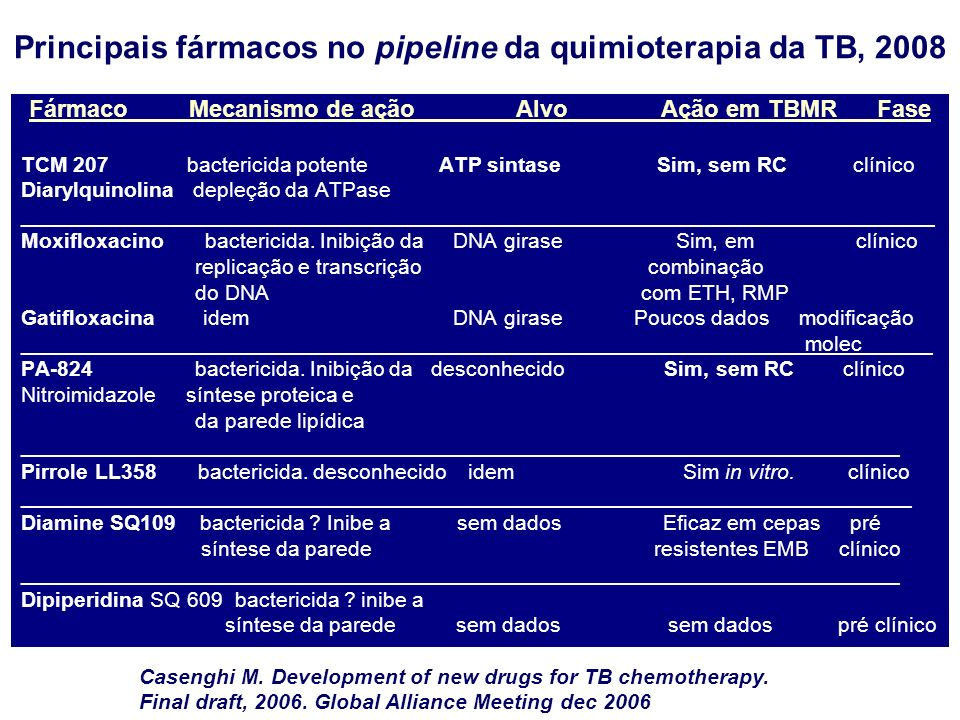 Principais fármacos no pipeline da quimioterapia da TB, 2008