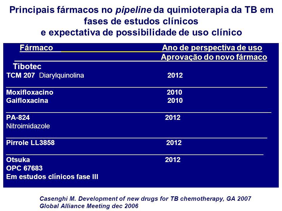 Fármaco Ano de perspectiva de uso Aprovação do novo fármaco