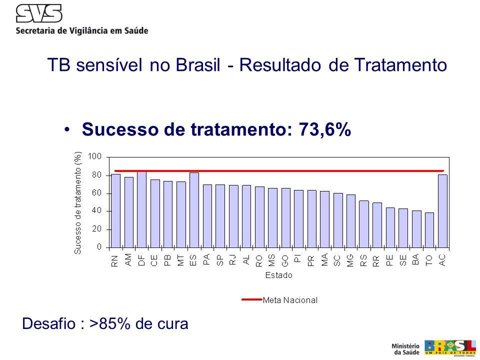 TB sensível no Brasil - Resultado de Tratamento
